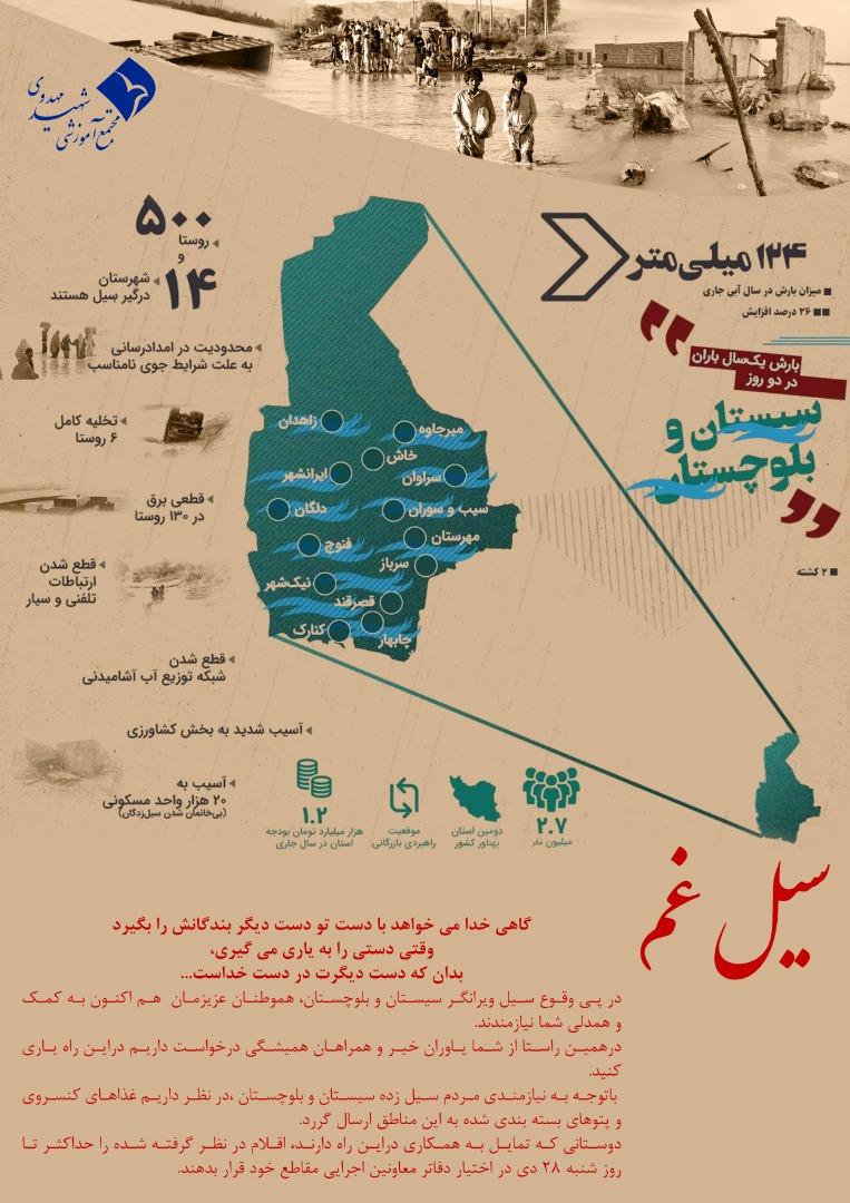 Help the flood victims in Baluchestan